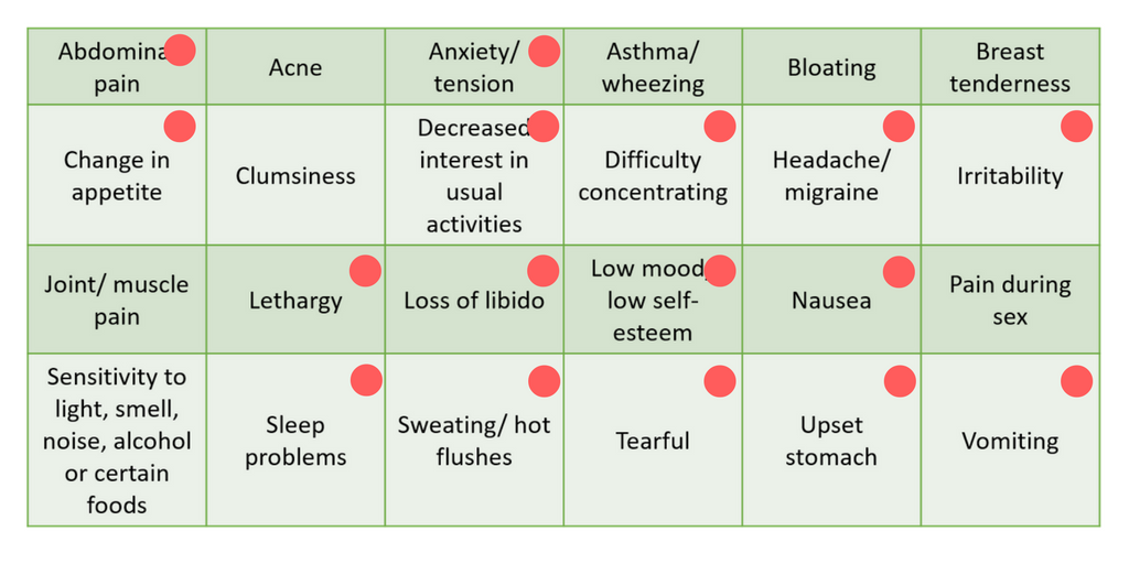 The Crossover Of Menstrual Cycle Related Symptoms With Those Anxiety And Depression